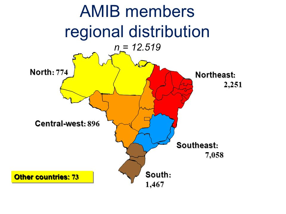 AMIB members regional distribution n = 12.519
