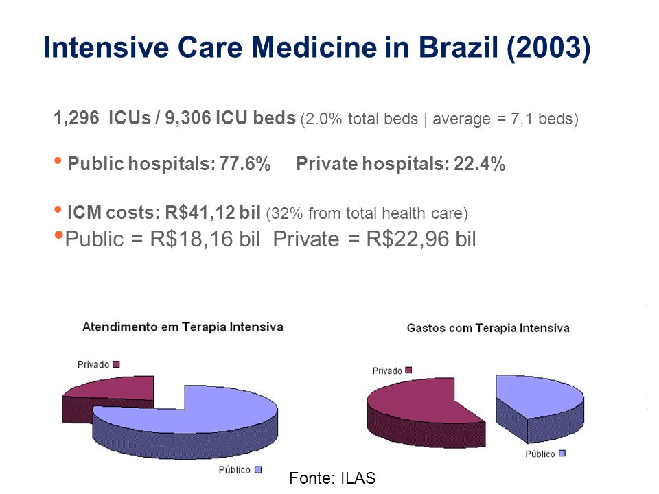 Intensive Care Medicine in Brazil (2003)