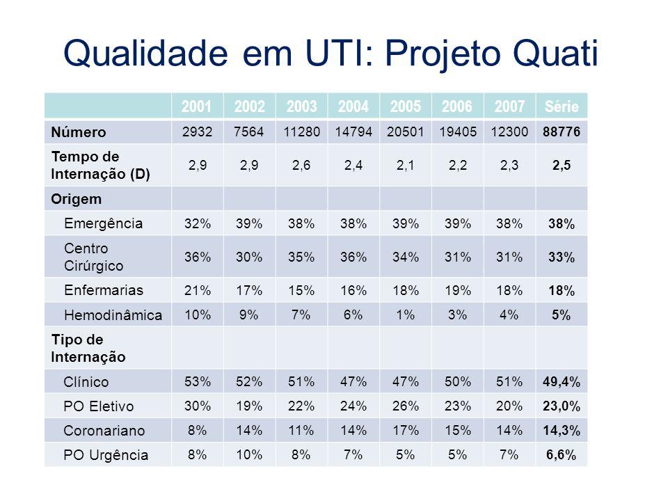 Qualidade em UTI: Projeto Quati