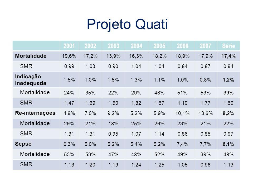 Projeto Quati 2001 2002 2003 2004 2005 2006 2007 Série Mortalidade SMR