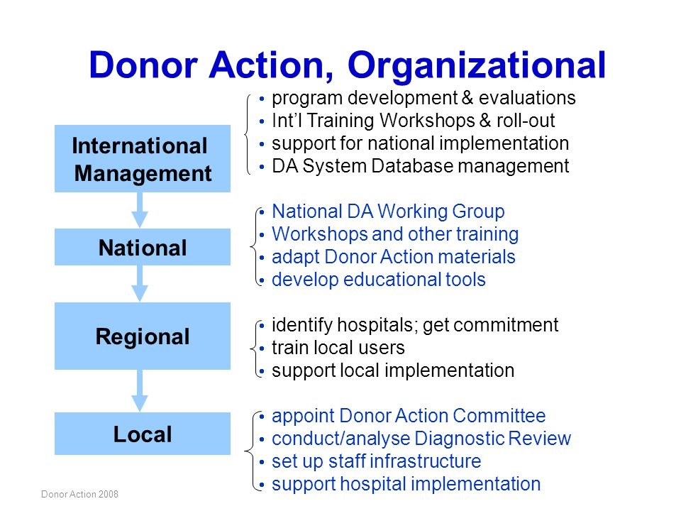 Donor Action, Organizational