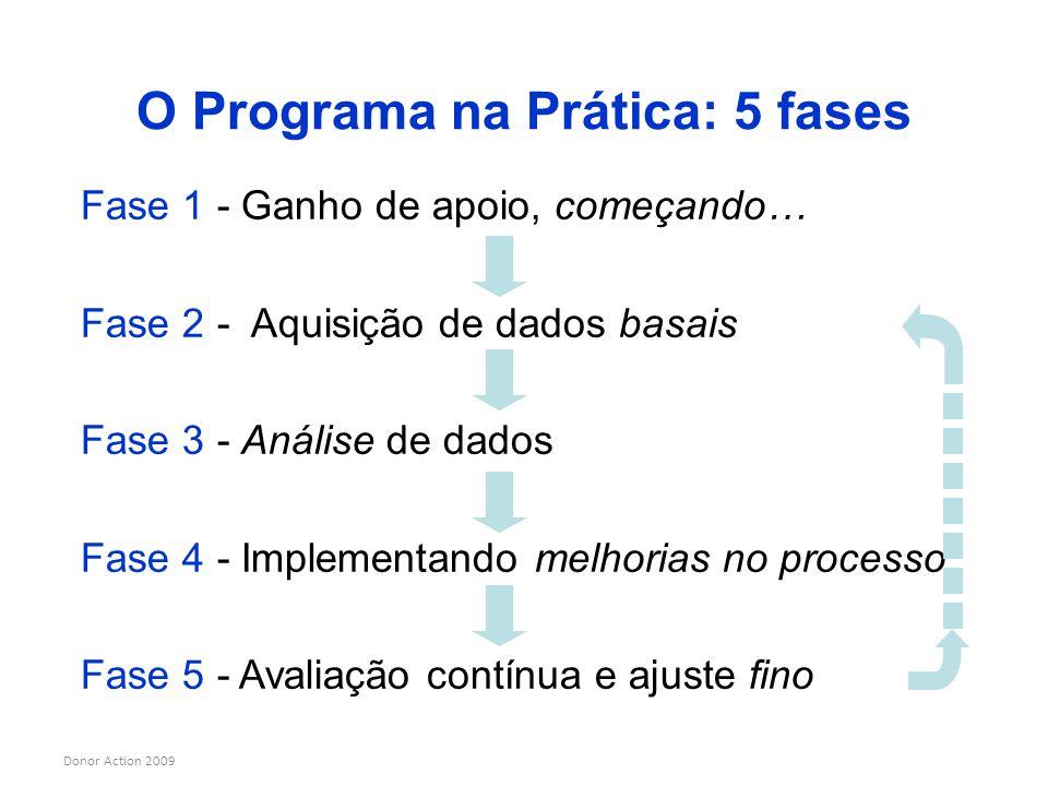 O Programa na Prática: 5 fases