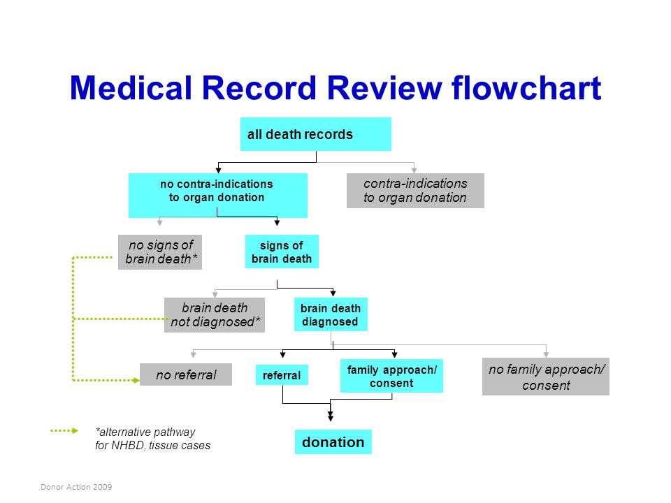 Medical Record Review flowchart