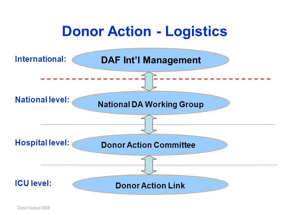 Donor Action - Logistics