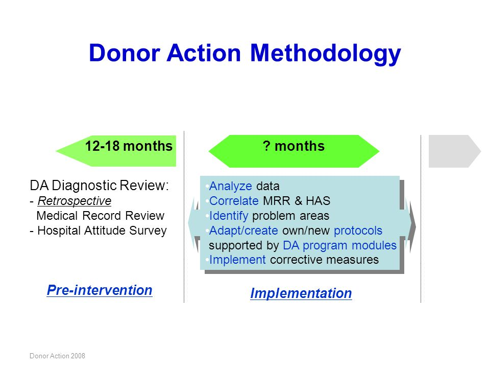 Donor Action Methodology