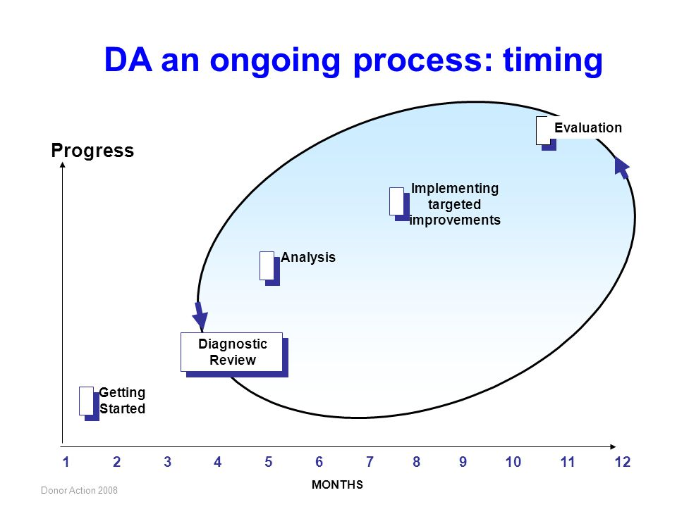DA an ongoing process: timing