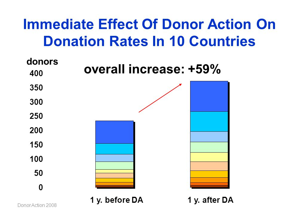 Immediate Effect Of Donor Action On Donation Rates In 10 Countries