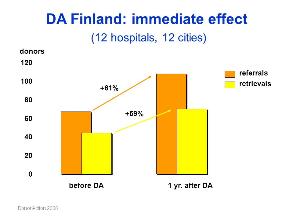 DA Finland: immediate effect (12 hospitals, 12 cities)