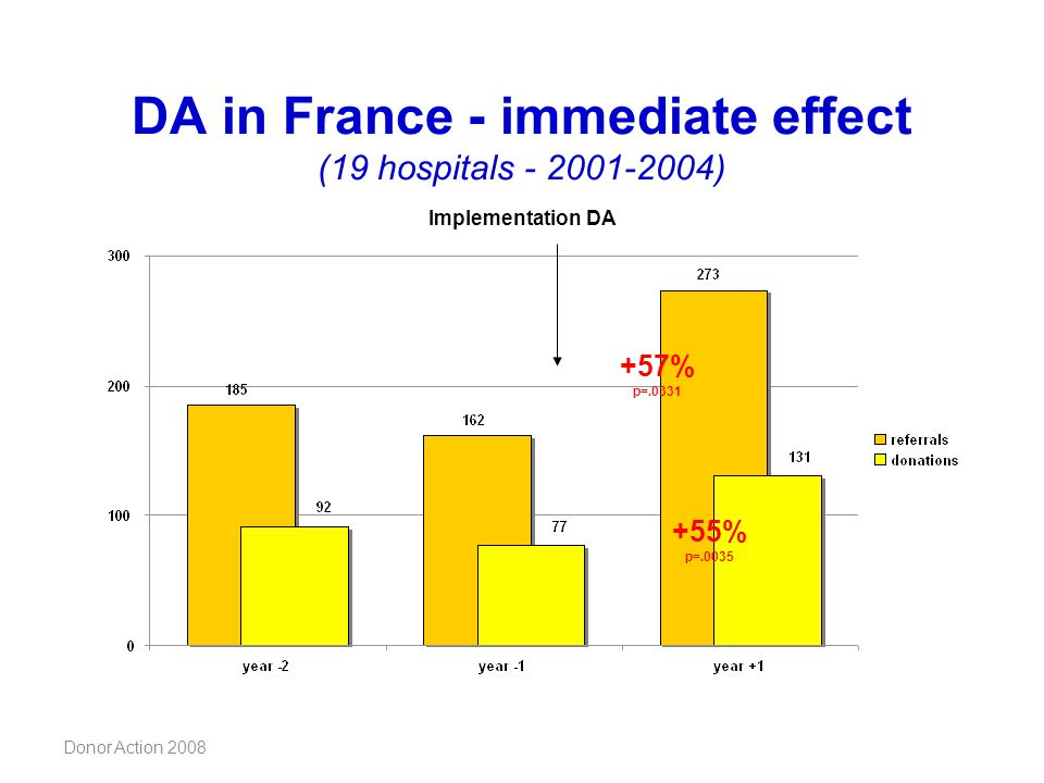 DA in France - immediate effect (19 hospitals - 2001-2004)