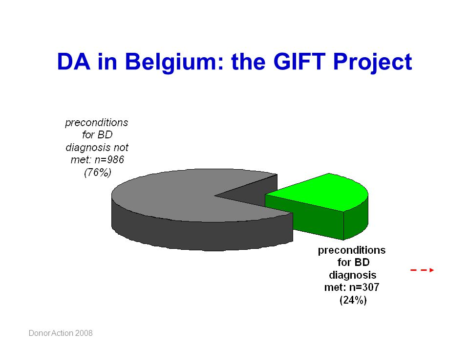DA in Belgium: the GIFT Project