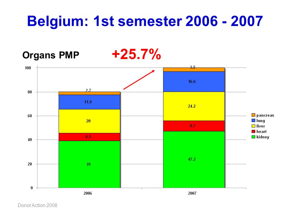 Belgium: 1st semester 2006 - 2007 +25.7% Organs PMP Donor Action 2008