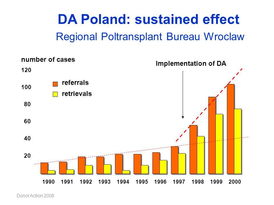 DA Poland: sustained effect Regional Poltransplant Bureau Wroclaw