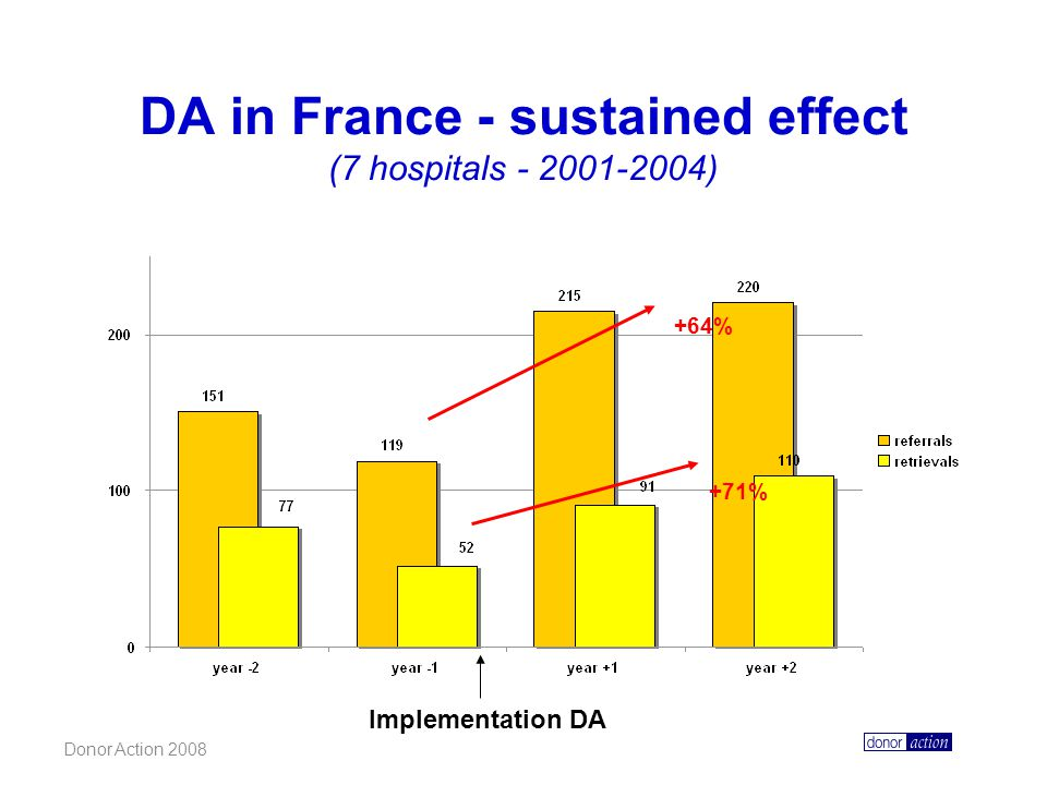 DA in France - sustained effect (7 hospitals - 2001-2004)
