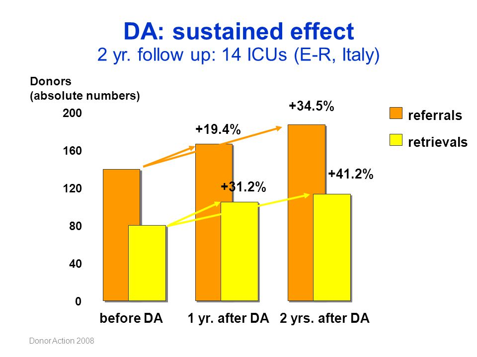 DA: sustained effect 2 yr. follow up: 14 ICUs (E-R, Italy)