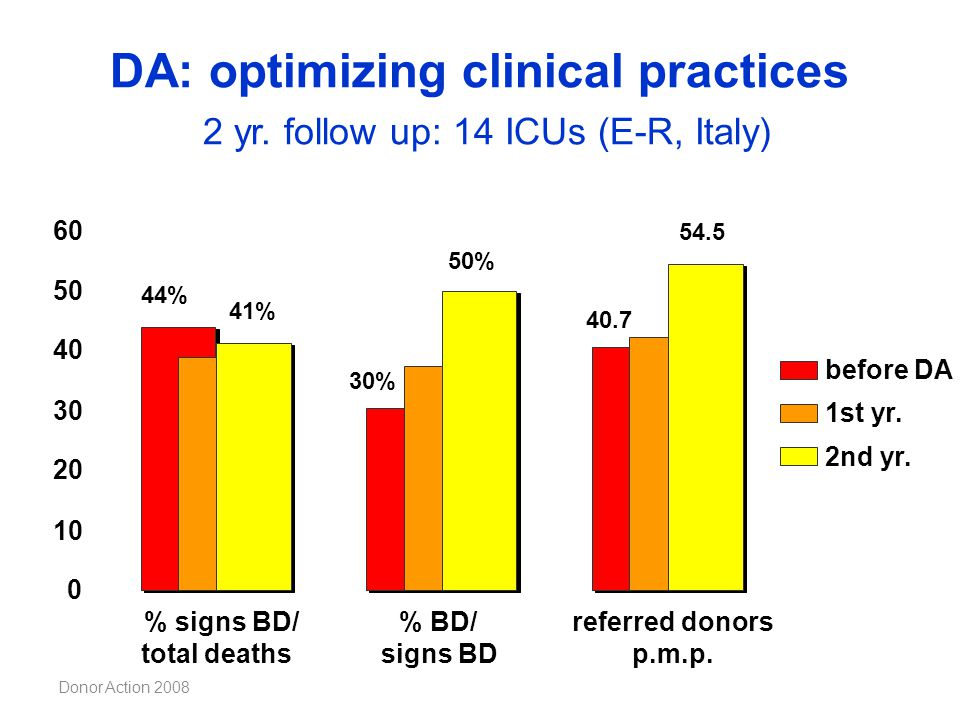 DA: optimizing clinical practices 2 yr. follow up: 14 ICUs (E-R, Italy)