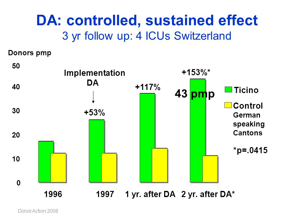 DA: controlled, sustained effect 3 yr follow up: 4 ICUs Switzerland