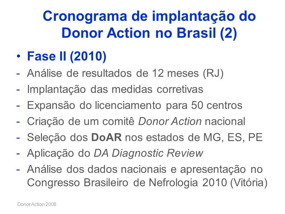 Cronograma de implantação do Donor Action no Brasil (2)