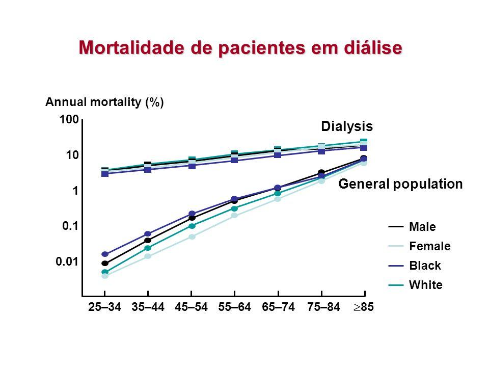 Mortalidade de pacientes em diálise