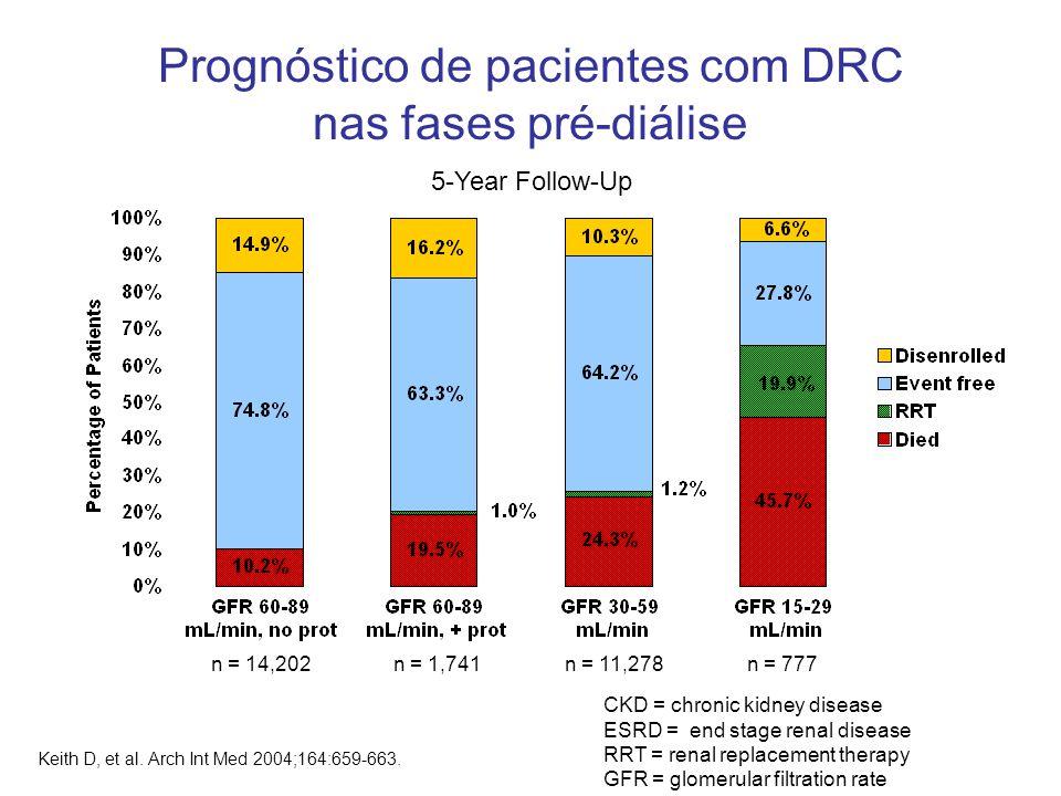 Prognóstico de pacientes com DRC nas fases pré-diálise
