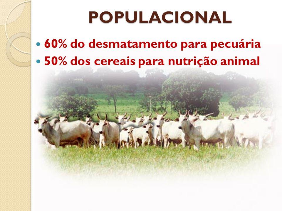 POPULACIONAL 60% do desmatamento para pecuária