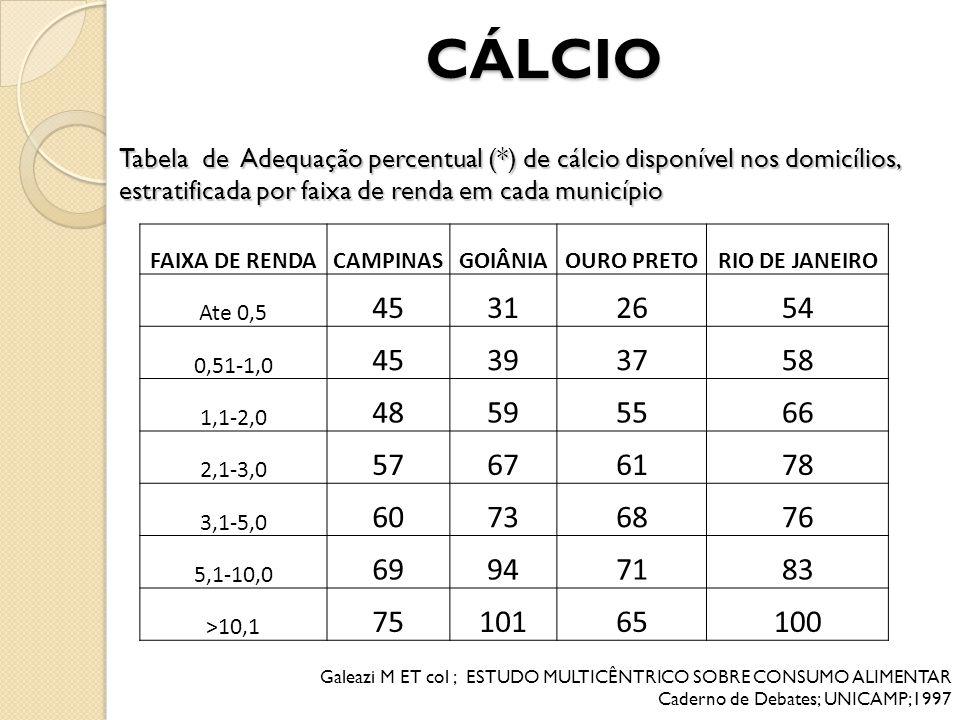 CÁLCIO Tabela de Adequação percentual (*) de cálcio disponível nos domicílios, estratificada por faixa de renda em cada município.