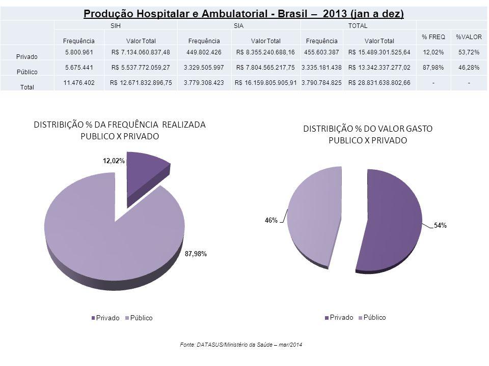 Produção Hospitalar e Ambulatorial - Brasil – 2013 (jan a dez)