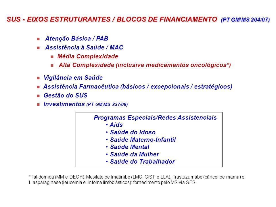 SUS - EIXOS ESTRUTURANTES / BLOCOS DE FINANCIAMENTO (PT GM\MS 204/07)