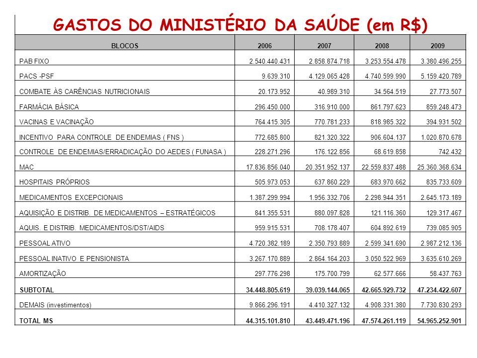 GASTOS DO MINISTÉRIO DA SAÚDE (em R$)