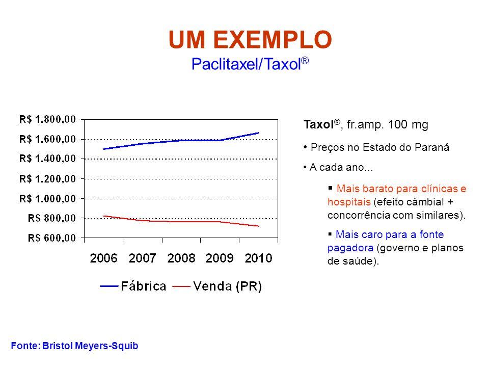 UM EXEMPLO Paclitaxel/Taxol®