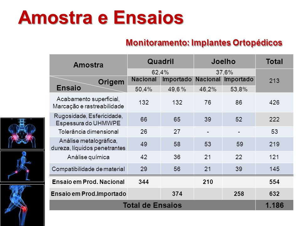 Amostra e Ensaios Monitoramento: Implantes Ortopédicos