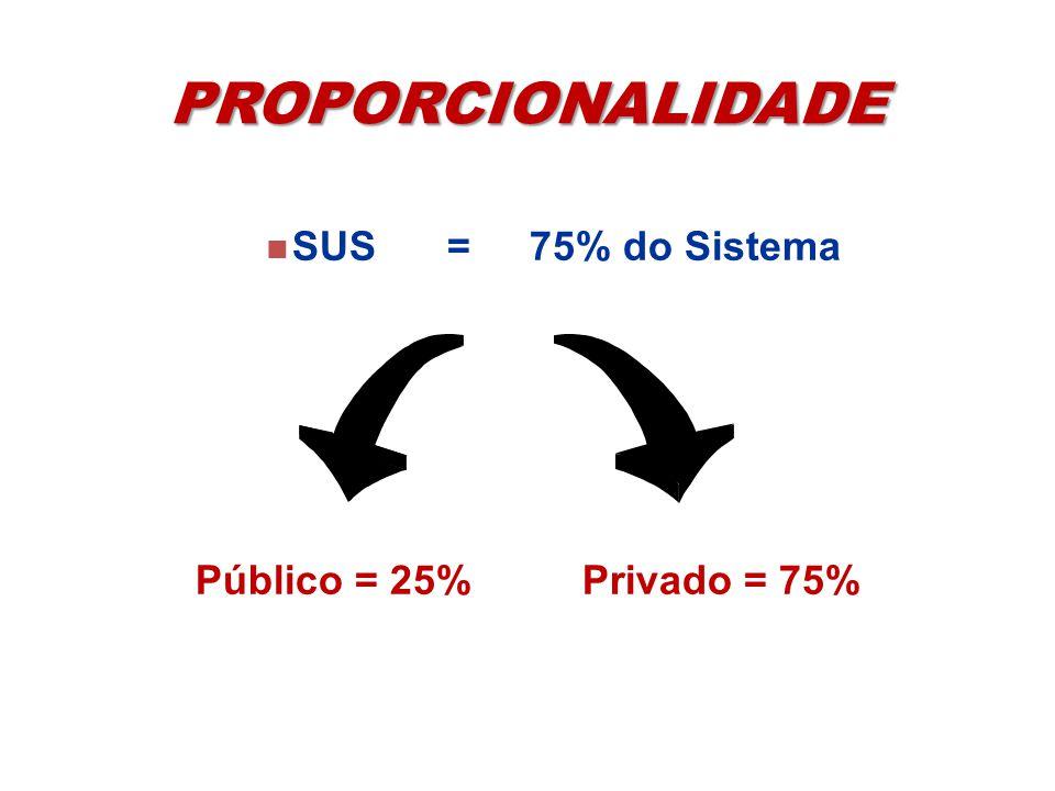 PROPORCIONALIDADE SUS = 75% do Sistema Público = 25% Privado = 75%