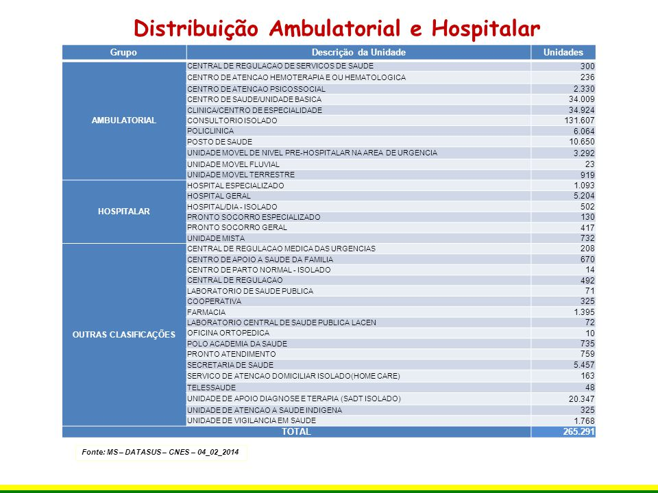Distribuição Ambulatorial e Hospitalar