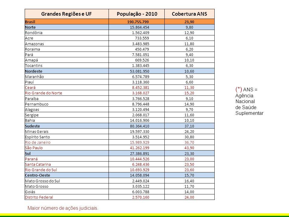 (*) ANS = Grandes Regiões e UF População - 2010 Cobertura ANS Agência