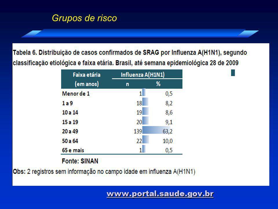Grupos de risco www.portal.saude.gov.br