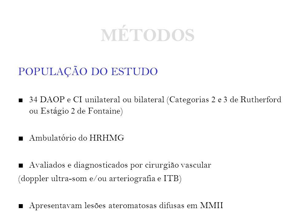 MÉTODOS POPULAÇÃO DO ESTUDO Ambulatório do HRHMG