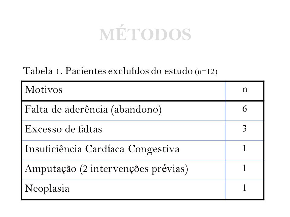 MÉTODOS Motivos Falta de aderência (abandono) Excesso de faltas