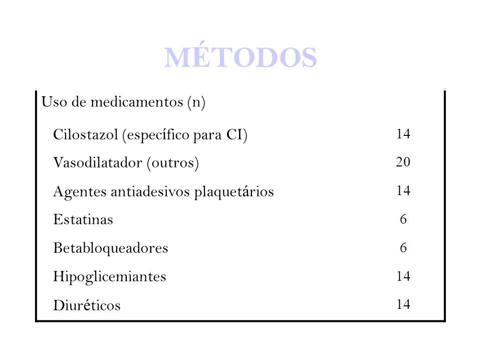 MÉTODOS Uso de medicamentos (n) Cilostazol (específico para CI)