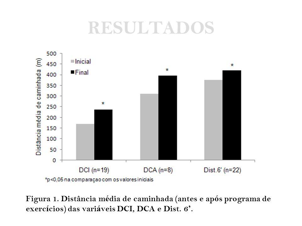 RESULTADOS Figura 1. Distância média de caminhada (antes e após programa de.
