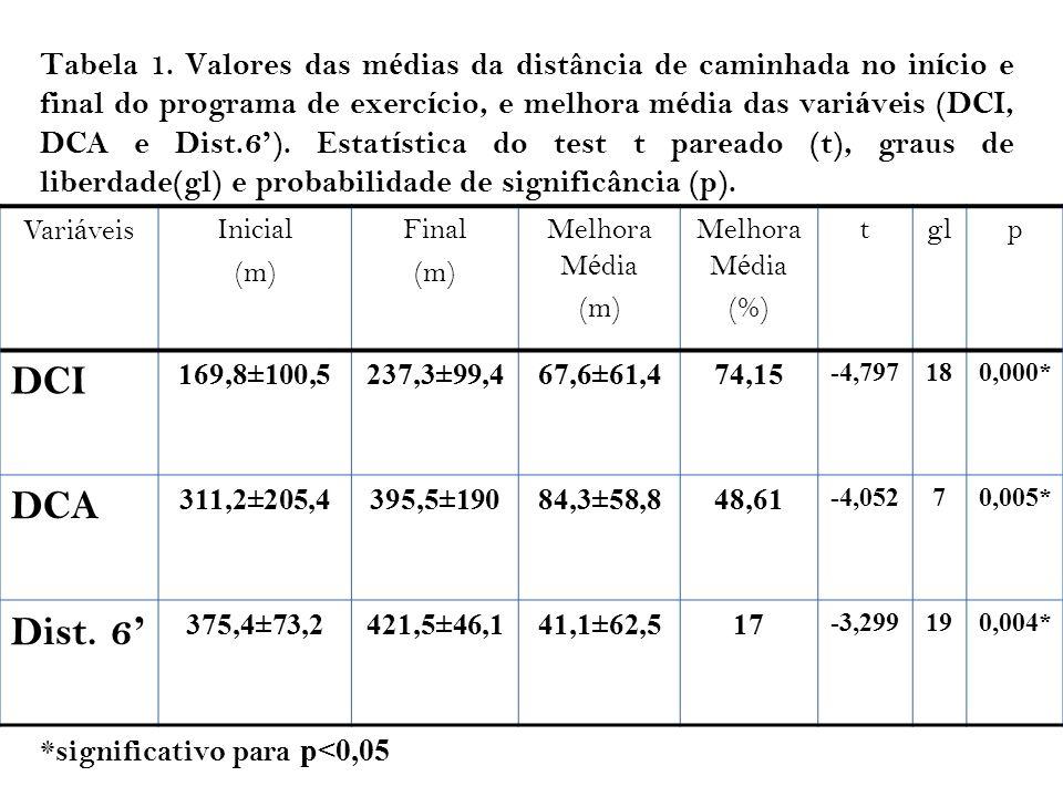 Tabela 1. Valores das médias da distância de caminhada no início e final do programa de exercício, e melhora média das variáveis (DCI, DCA e Dist.6'). Estatística do test t pareado (t), graus de liberdade(gl) e probabilidade de significância (p).