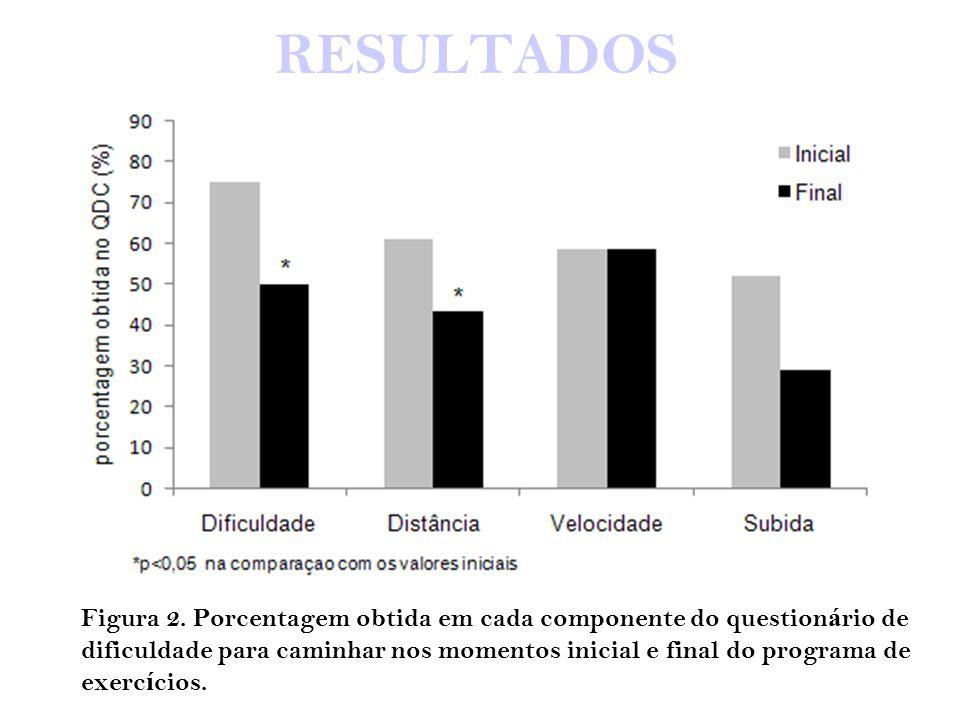 RESULTADOS Figura 2. Porcentagem obtida em cada componente do questionário de. dificuldade para caminhar nos momentos inicial e final do programa de.