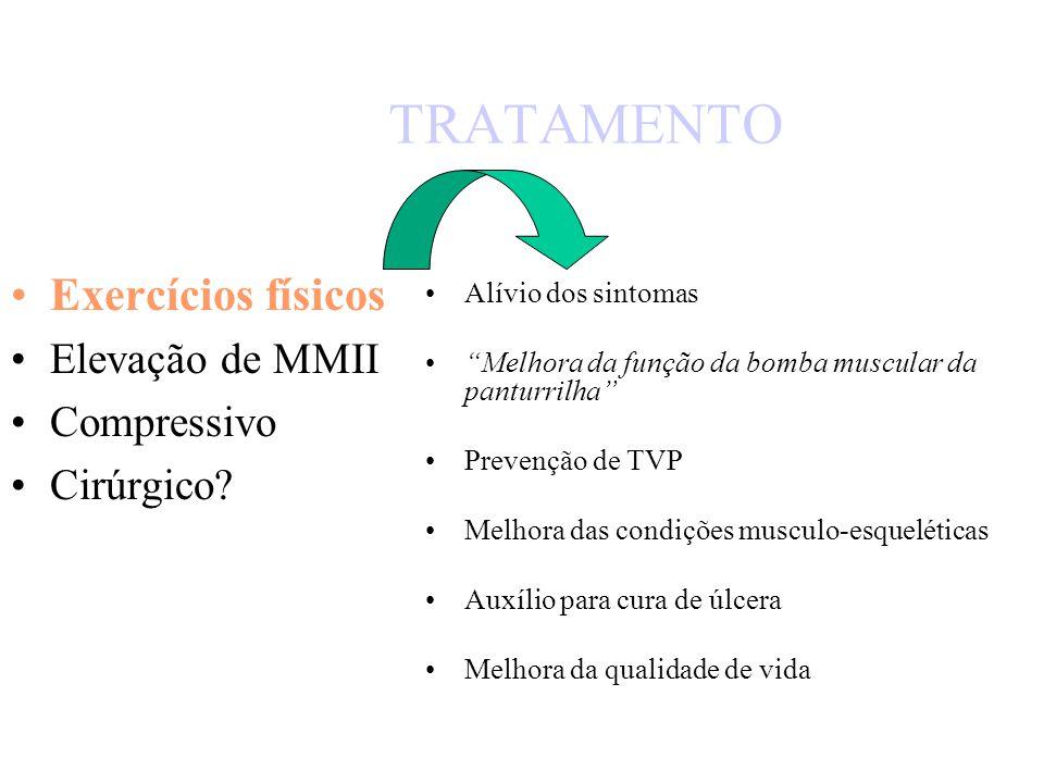 TRATAMENTO Exercícios físicos Elevação de MMII Compressivo Cirúrgico