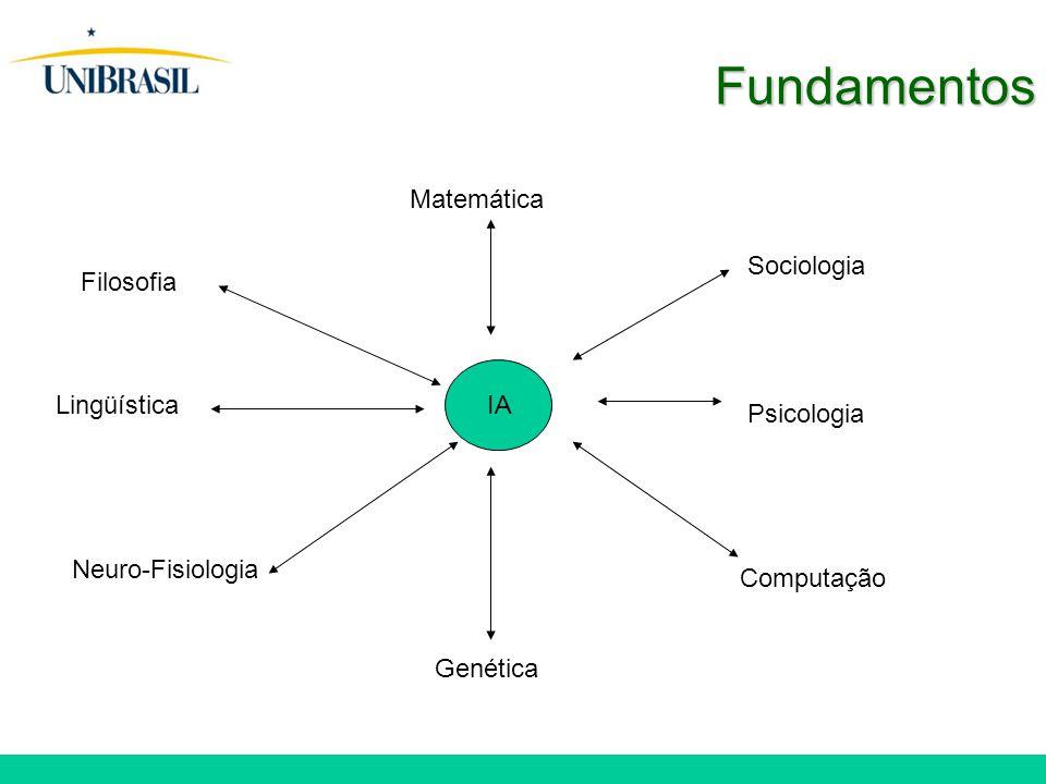 Fundamentos Matemática Sociologia Filosofia Lingüística IA Psicologia