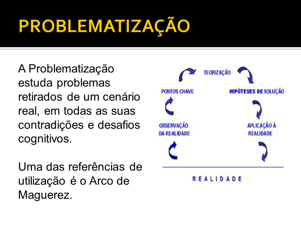 PROBLEMATIZAÇÃO A Problematização estuda problemas retirados de um cenário real, em todas as suas contradições e desafios cognitivos.