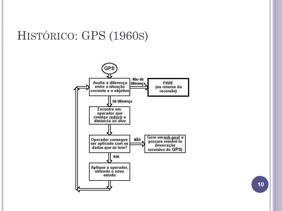 Histórico: GPS (1960s)