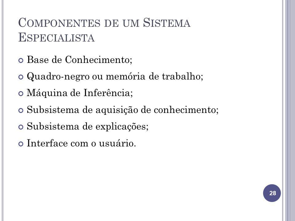 Componentes de um Sistema Especialista