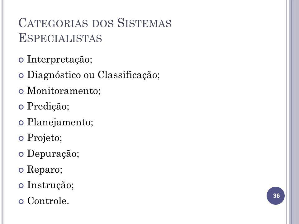 Categorias dos Sistemas Especialistas