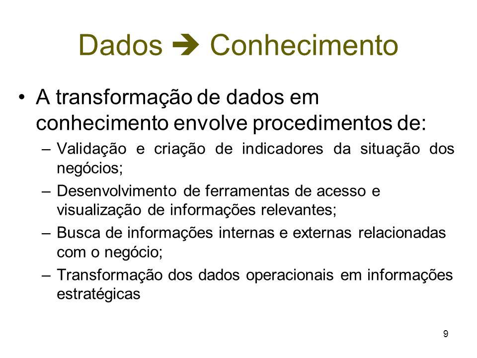 Dados  Conhecimento A transformação de dados em conhecimento envolve procedimentos de: Validação e criação de indicadores da situação dos negócios;
