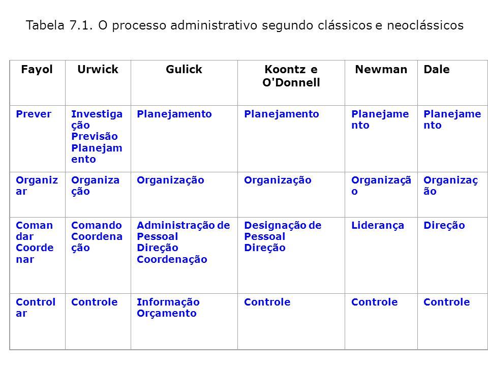 Tabela 7.1. O processo administrativo segundo clássicos e neoclássicos