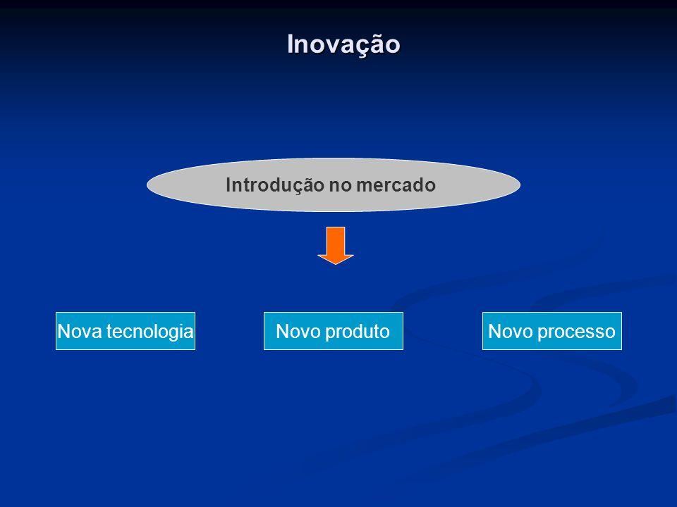 Inovação Introdução no mercado Nova tecnologia Novo produto