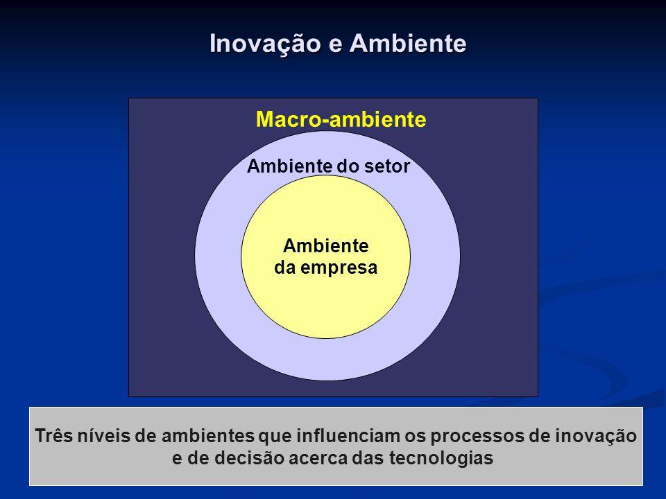 Inovação e Ambiente Macro-ambiente Ambiente do setor Ambiente